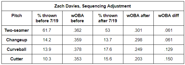 Davies Sequencing