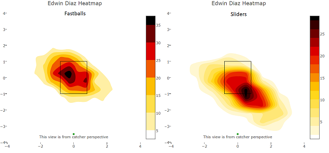 diaz heatmaps.iii