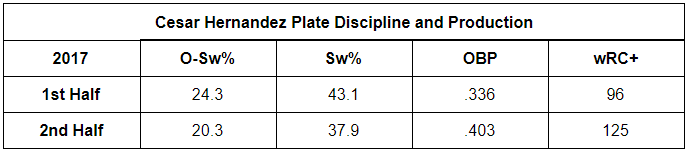 hernandez plate discipline
