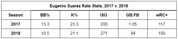 Suarez rate stats