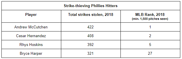 phils strike stealers