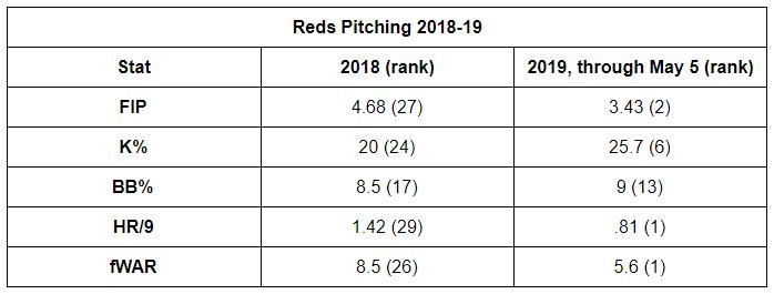 Reds data